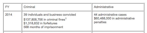 BIS FY2014 Penalties